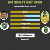 Eros Pisano vs Robert Gucher h2h player stats