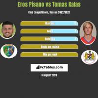 Eros Pisano vs Tomas Kalas h2h player stats