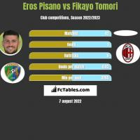 Eros Pisano vs Fikayo Tomori h2h player stats