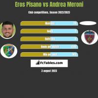 Eros Pisano vs Andrea Meroni h2h player stats