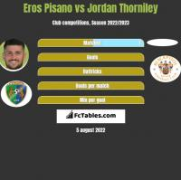 Eros Pisano vs Jordan Thorniley h2h player stats