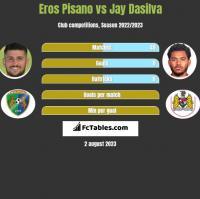Eros Pisano vs Jay Dasilva h2h player stats