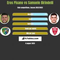 Eros Pisano vs Samuele Birindelli h2h player stats