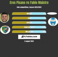 Eros Pisano vs Fabio Maistro h2h player stats