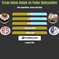 Ersan Adem Gulum vs Fedor Kudryashov h2h player stats