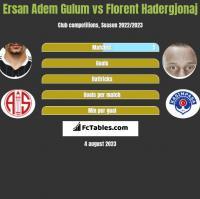 Ersan Adem Gulum vs Florent Hadergjonaj h2h player stats