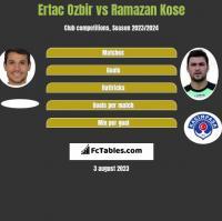 Ertac Ozbir vs Ramazan Kose h2h player stats