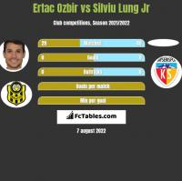Ertac Ozbir vs Silviu Lung Jr h2h player stats