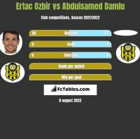 Ertac Ozbir vs Abdulsamed Damlu h2h player stats