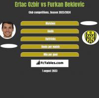 Ertac Ozbir vs Furkan Beklevic h2h player stats