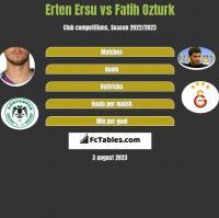 Erten Ersu vs Fatih Ozturk h2h player stats