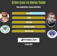 Erten Ersu vs Harun Tekin h2h player stats