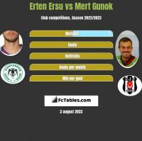 Erten Ersu vs Mert Gunok h2h player stats