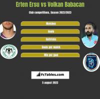 Erten Ersu vs Volkan Babacan h2h player stats