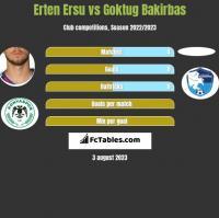 Erten Ersu vs Goktug Bakirbas h2h player stats