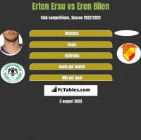 Erten Ersu vs Eren Bilen h2h player stats