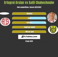 Ertugrul Arslan vs Aatif Chahechouhe h2h player stats
