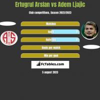 Ertugrul Arslan vs Adem Ljajic h2h player stats