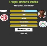 Ertugrul Arslan vs Amilton h2h player stats