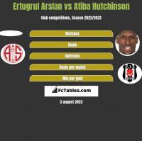 Ertugrul Arslan vs Atiba Hutchinson h2h player stats