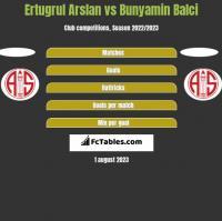 Ertugrul Arslan vs Bunyamin Balci h2h player stats