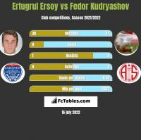 Ertugrul Ersoy vs Fedor Kudryashov h2h player stats