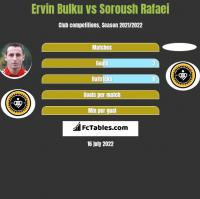 Ervin Bulku vs Soroush Rafaei h2h player stats