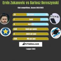 Ervin Zukanovic vs Bartosz Bereszynski h2h player stats