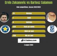 Ervin Zukanovic vs Bartosz Salamon h2h player stats