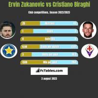 Ervin Zukanovic vs Cristiano Biraghi h2h player stats