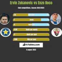Ervin Zukanovic vs Enzo Roco h2h player stats