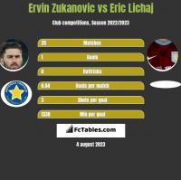 Ervin Zukanovic vs Eric Lichaj h2h player stats