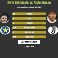 Ervin Zukanovic vs Fabio Grosso h2h player stats