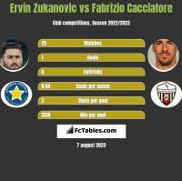 Ervin Zukanovic vs Fabrizio Cacciatore h2h player stats