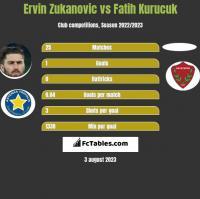 Ervin Zukanovic vs Fatih Kurucuk h2h player stats