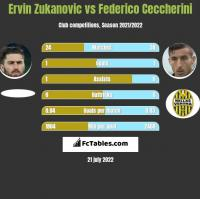 Ervin Zukanovic vs Federico Ceccherini h2h player stats