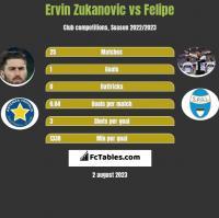 Ervin Zukanovic vs Felipe h2h player stats