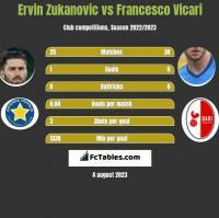 Ervin Zukanovic vs Francesco Vicari h2h player stats