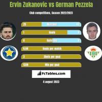 Ervin Zukanovic vs German Pezzela h2h player stats