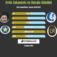 Ervin Zukanovic vs Giorgio Chiellini h2h player stats