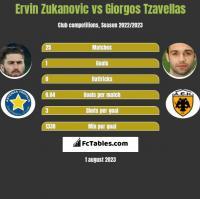 Ervin Zukanovic vs Georgios Tzavellas h2h player stats