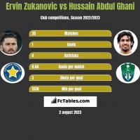 Ervin Zukanovic vs Hussain Abdul Ghani h2h player stats