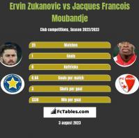 Ervin Zukanovic vs Jacques Francois Moubandje h2h player stats