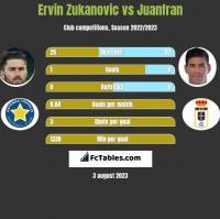 Ervin Zukanovic vs Juanfran h2h player stats