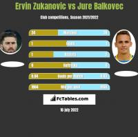 Ervin Zukanovic vs Jure Balkovec h2h player stats