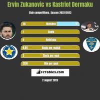 Ervin Zukanovic vs Kastriot Dermaku h2h player stats