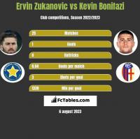 Ervin Zukanovic vs Kevin Bonifazi h2h player stats