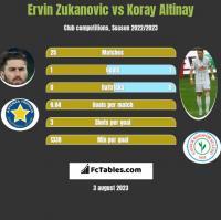 Ervin Zukanovic vs Koray Altinay h2h player stats
