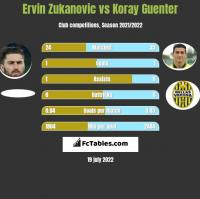 Ervin Zukanovic vs Koray Guenter h2h player stats