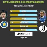 Ervin Zukanovic vs Leonardo Bonucci h2h player stats